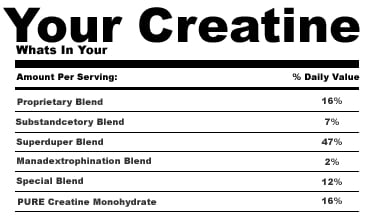 What's in your Creatine?