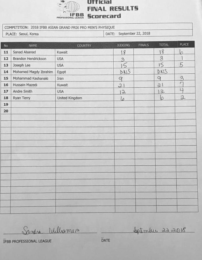 Asia Grand Prix Pro Results 2